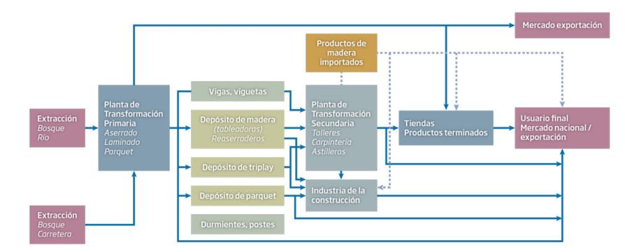Negocios Rentables - Plan de viabilidad - Flujo de una cadena de valor